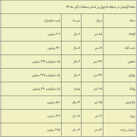 بیشترین نرخ تورم مسکن، بر دوش منطقه 5 تهران
