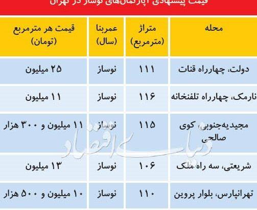 آخرین اخبار مربوط به قیمت های نجومی مسکن در بازار تهران