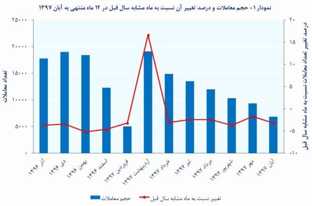 با تسهیلات مسکن کجای تهران می توان خانه خرید؟