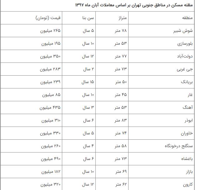 وقتی حتی خانه های جنوب تهران هم گران می شوند