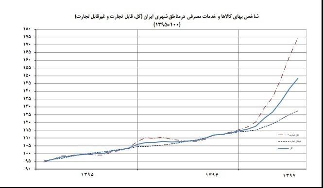 نگاهی جزئی بر وضعیت تورم در مهر ماه 97
