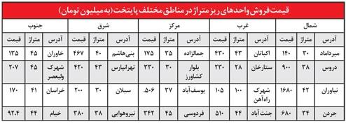 فروش خانه های ریزمتراژ در چه مناطقی از تهران پررنگ تر است؟