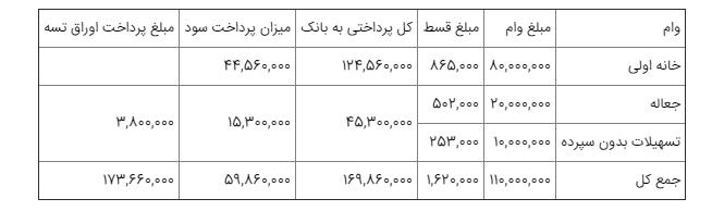 مجرد های تهرانی می توانند وام 110 میلیون تومانی مسکن بگیرند