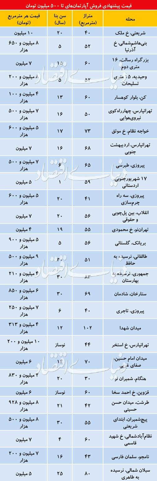 متقاضیان به دنبال واحد های ارزان قیمت تهران
