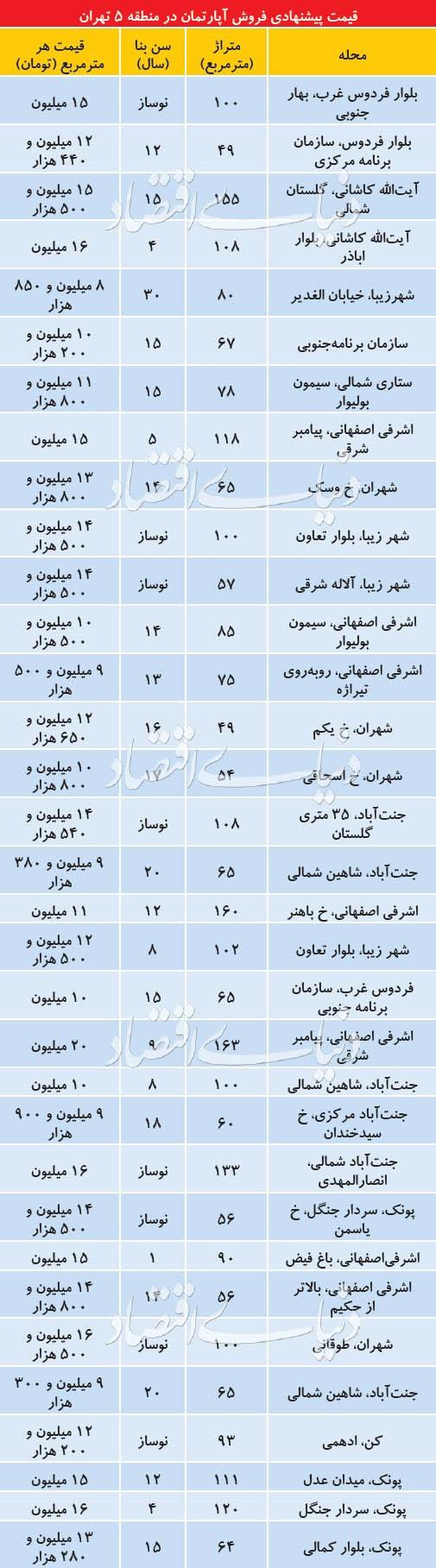 مروری بر قیمت مسکن در منطقه 5 تهران
