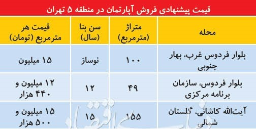 مروری بر قیمت مسکن در منطقه ۵ تهران