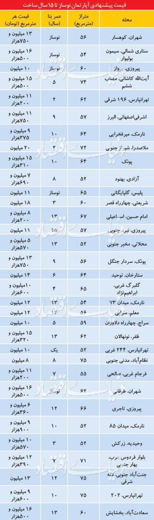 مروری بر قیمت واحد های زیر 15 سال در تهران