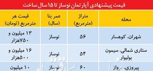 مروری بر قیمت واحد های زیر ۱۵ سال در تهران