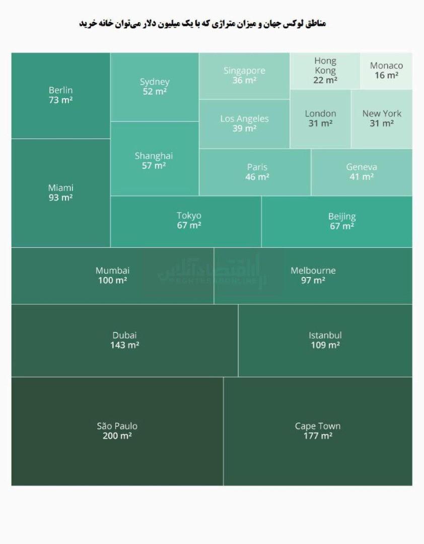 در لوکس ترین نقاط جهان با چه قیمتی می توان خانه خرید؟