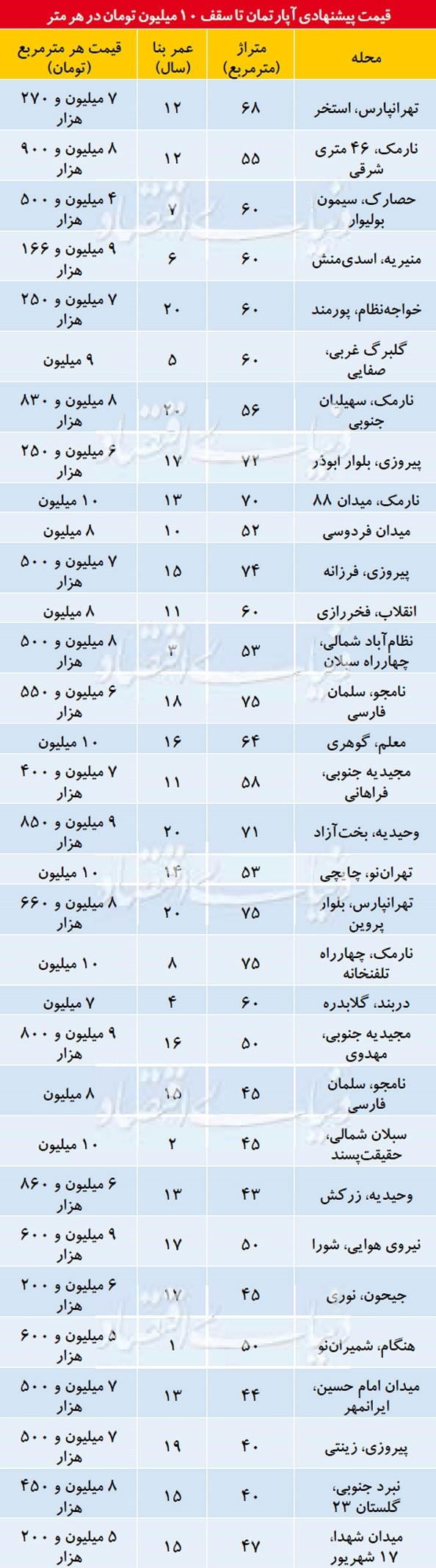 قیمت آپارتمان در بخش های مختلف تهران