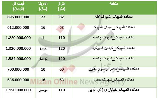 قیمت خرید واحد مسکونی در دهکده المپیک تهران به روایت ارقام