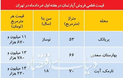 مروری بر وضعیت بازار مسکن در نخستین هفته خرداد ماه