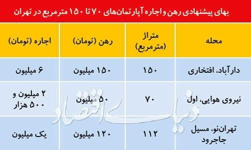 مروری بر وضعیت اجاره بها در تهران