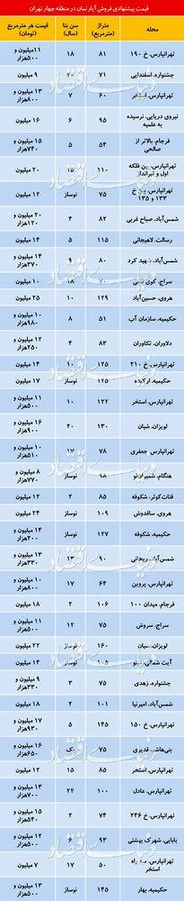 نگاهی به قیمت واحد مسکونی در منطقه 4 تهران