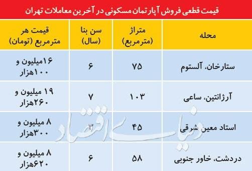 مروری بر بازار مسکن تهران طی سه روز اخیر