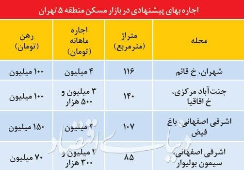 مروری بر وضعیت بازار اجاره در پنجمین منطقه از تهران