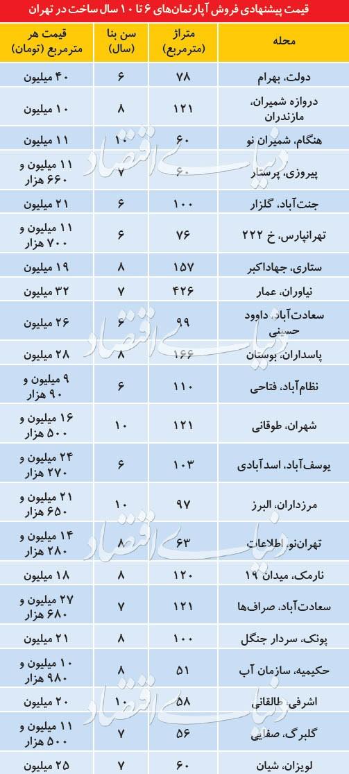 پر متقاضی ترین واحد های مسکونی در تهران کدامند؟