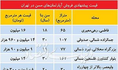 معاملات واحد های سالخورده در تهران به چه صورت است؟