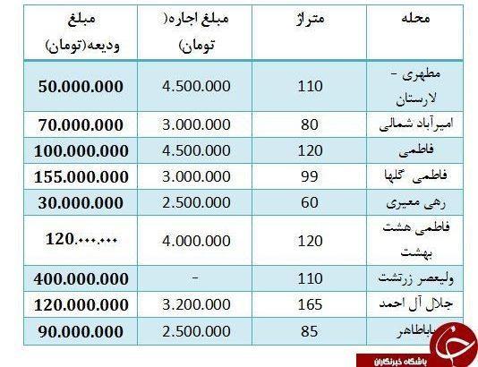 رهن آپارتمانی در زرتشت تهران با پرداخت مبلغ ۴۰۰ میلیون تومانی