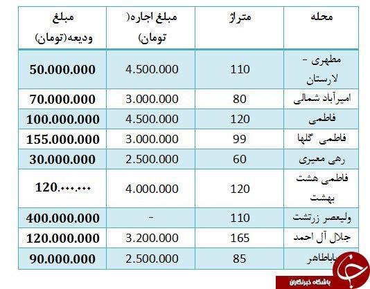 رهن آپارتمانی در زرتشت تهران با پرداخت مبلغ 400 میلیون تومانی