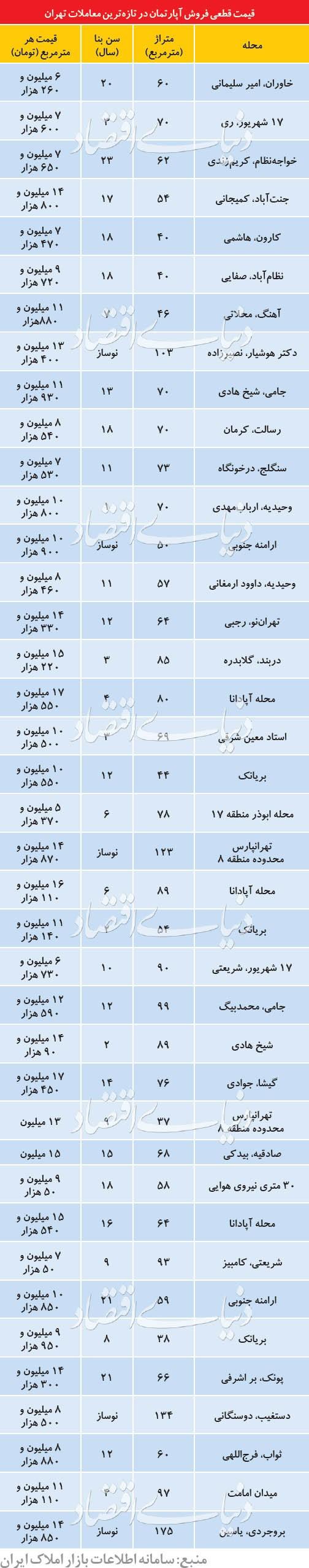 وضعیت بازار مسکن در خرداد ماه از زبان واسطه های املاک
