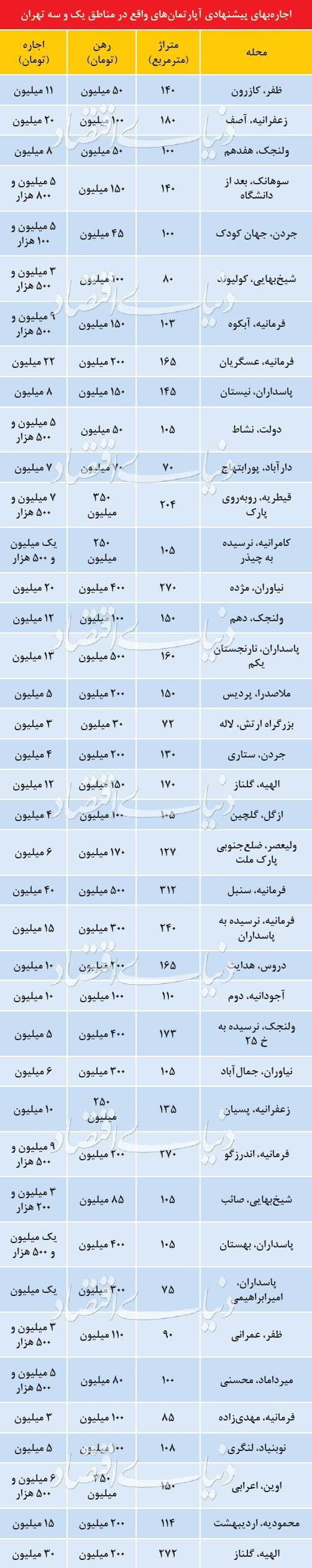 مروری بر قیمت واحد های مسکونی در مناطق 1 و 3 تهران