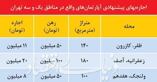 مروری بر قیمت واحد های مسکونی در مناطق ۱ و ۳ تهران