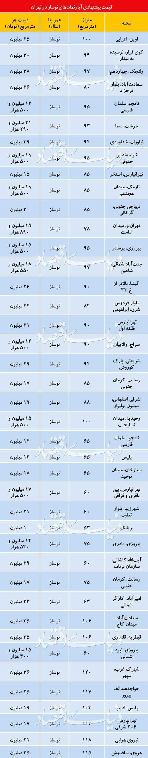 مروری بر قیمت آپارتمان های نوساز در تهران