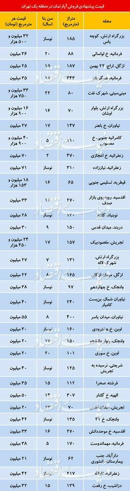 مروری بر قیمت واحد های مسکونی در منطقه 1 تهران