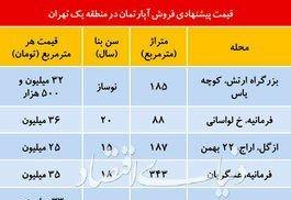 مروری بر قیمت واحد های مسکونی در منطقه ۱ تهران