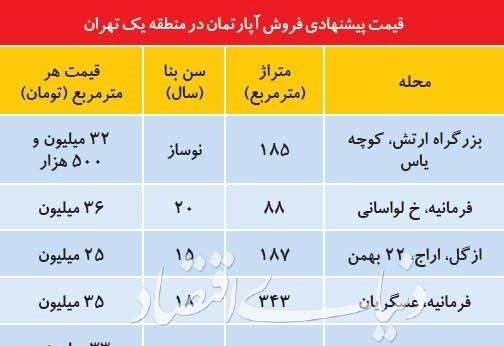 شرایط معاملات مسکن در گران ترین مناطق تهران به چه صورت است؟